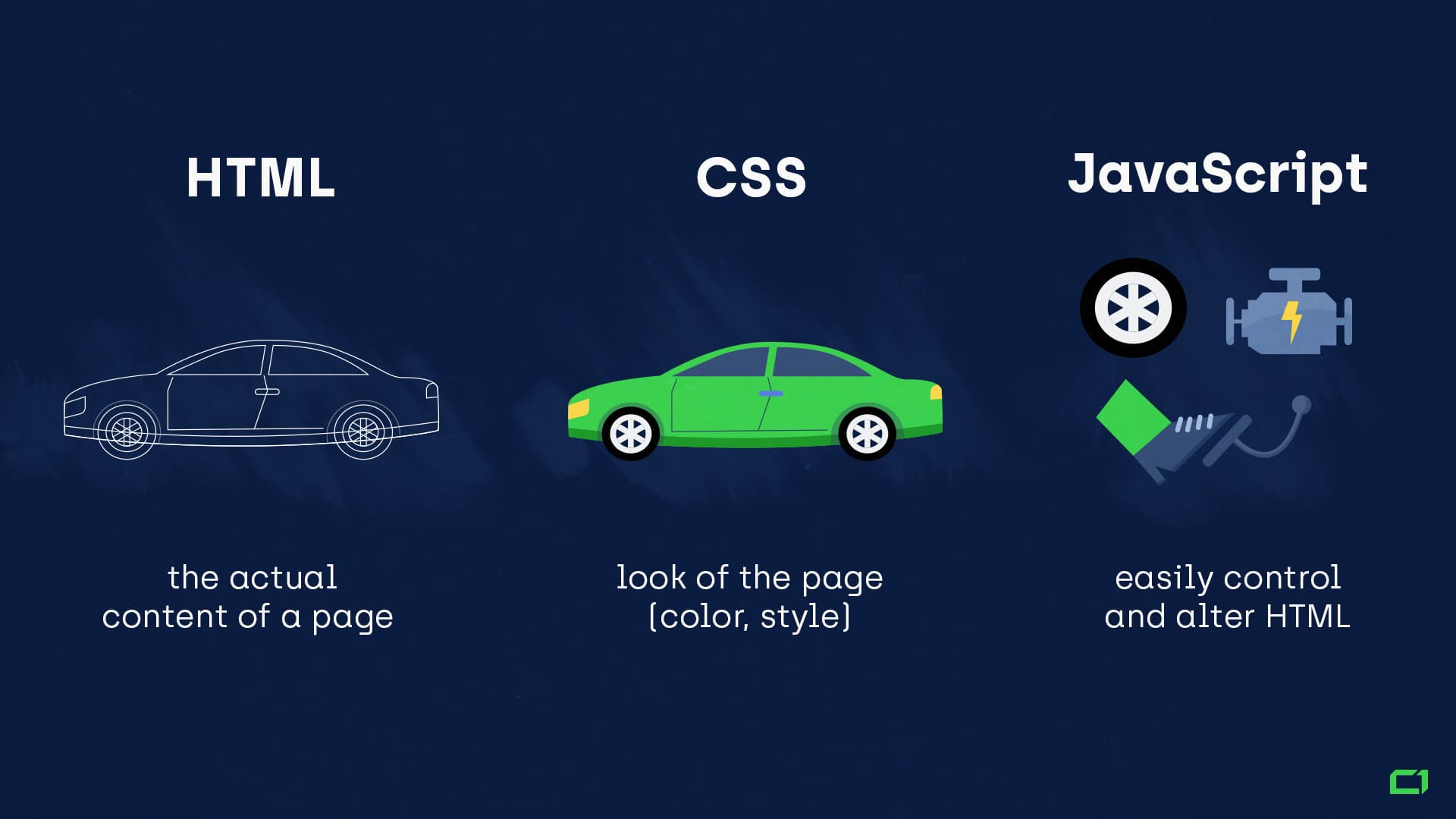 رابطه HTML با CSS و JavaScript: یکی برای همه، همه برای یکی! | پرگاس