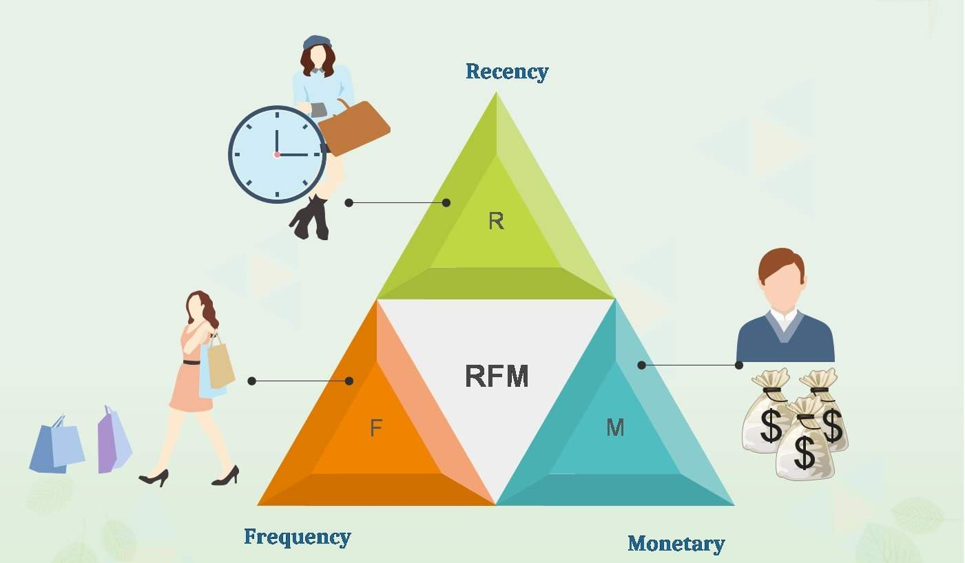 تاثیر باشگاه مشتریان با مدل RFM در تحلیل ارزش مشتریان | پرگاس