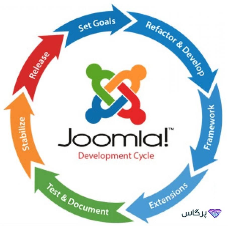 موارد استفاده از نرمافزار جوملا برای طراحی سایت | پرگاس