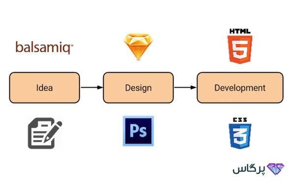 زبان برنامه نویسی HTML
