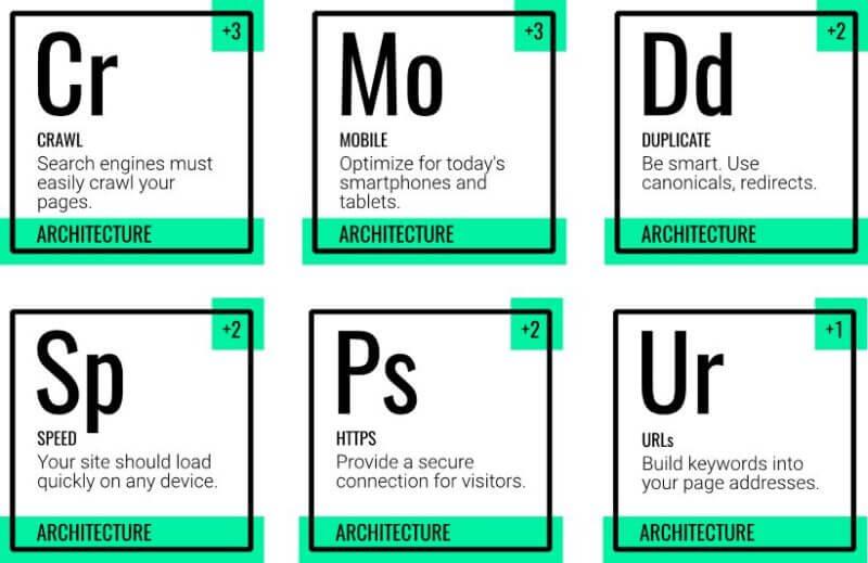 عامل اصلی داخلی دیگر در جدول تناوبی سئو، معماری سایت میباشد