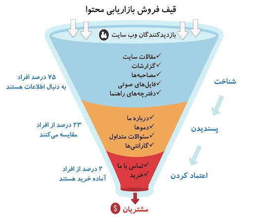 قیف بازاریابی محتوا و تاثیر آن در پروژه سئو و طراحی سایت