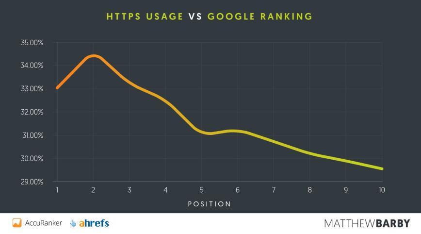 صفحات اول یا دوم یا سوم گوگل از HTTPS استفاده میکنند| سئو پرگاس